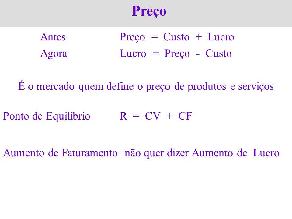 Preço AntesPreço = Custo + Lucro AgoraLucro = Preço - Custo É o mercado quem define o preço de produtos e serviços Ponto de EquilíbrioR = CV + CF Aume