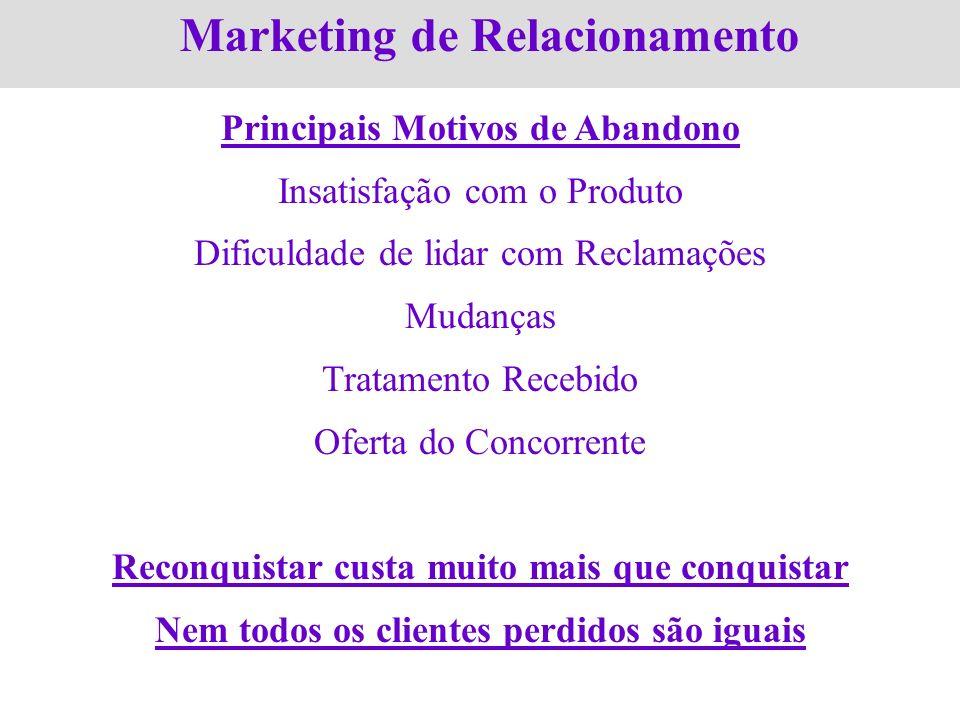 Marketing de Relacionamento Principais Motivos de Abandono Insatisfação com o Produto Dificuldade de lidar com Reclamações Mudanças Tratamento Recebid