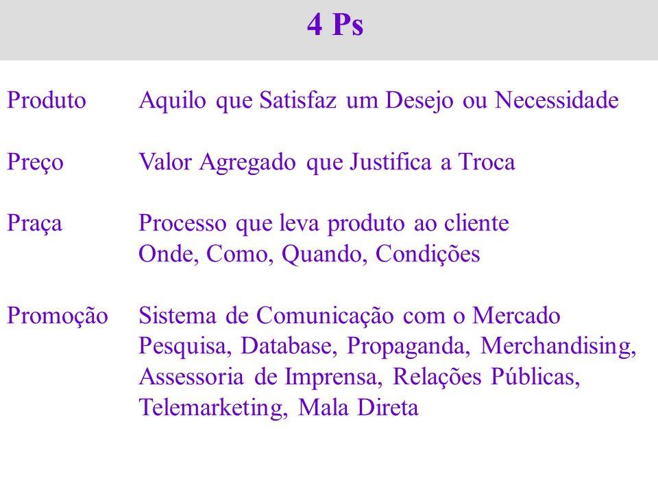Marketing de Relacionamento Escala da Lealdade Prováveis Clientes (suspects) Clientes Potenciais (prospects) Experimentadores Repetidores Fiéis Defensores (vendedores)