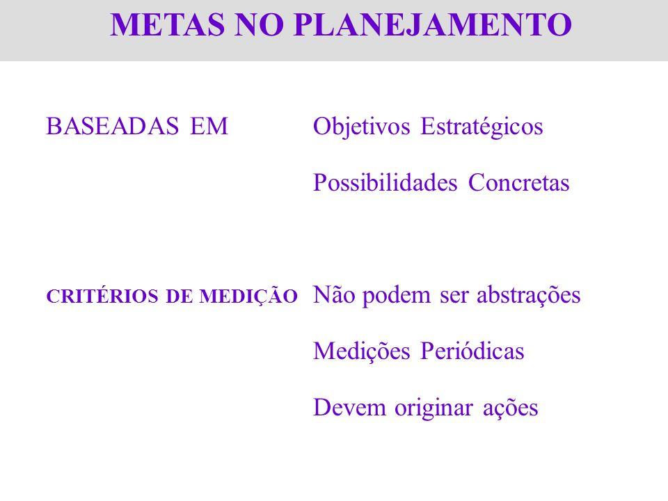 METAS NO PLANEJAMENTO BASEADAS EMObjetivos Estratégicos Possibilidades Concretas CRITÉRIOS DE MEDIÇÃO Não podem ser abstrações Medições Periódicas Dev