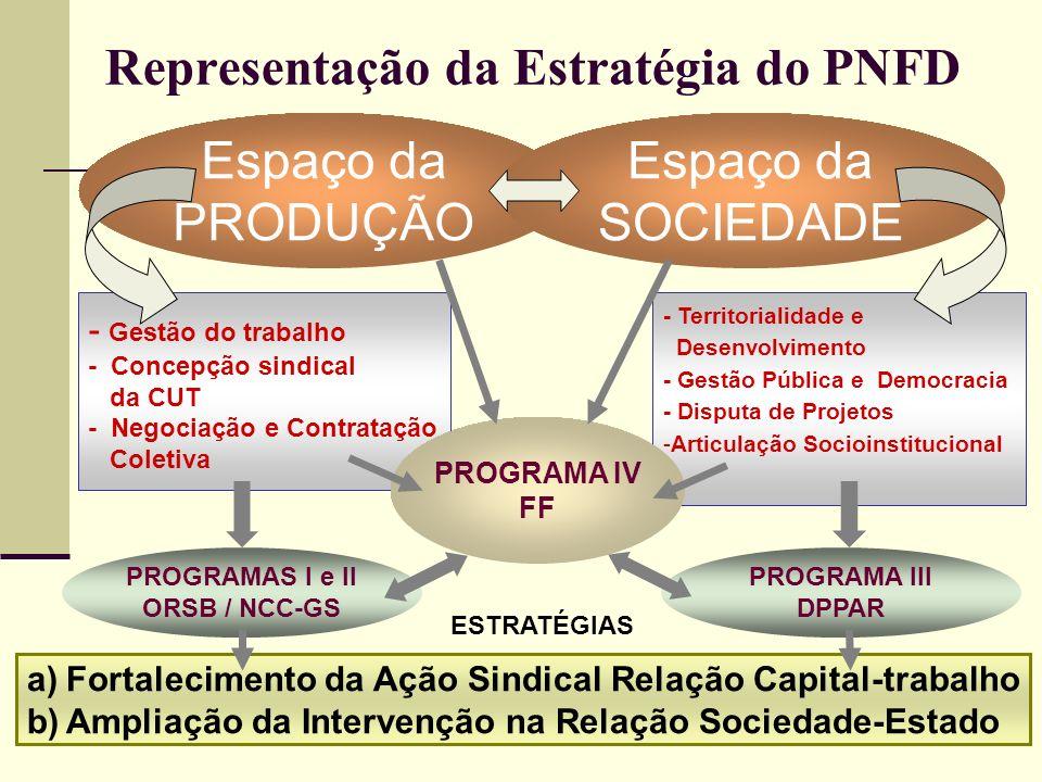 29 - Territorialidade e Desenvolvimento - Gestão Pública e Democracia - Disputa de Projetos -Articulação Socioinstitucional PROGRAMAS I e II ORSB / NCC-GS Representação da Estratégia do PNFD - Gestão do trabalho - Concepção sindical da CUT - Negociação e Contratação Coletiva PROGRAMA IV FF PROGRAMA III DPPAR Espaço da PRODUÇÃO Espaço da SOCIEDADE ESTRATÉGIAS a)Fortalecimento da Ação Sindical Relação Capital-trabalho b)Ampliação da Intervenção na Relação Sociedade-Estado