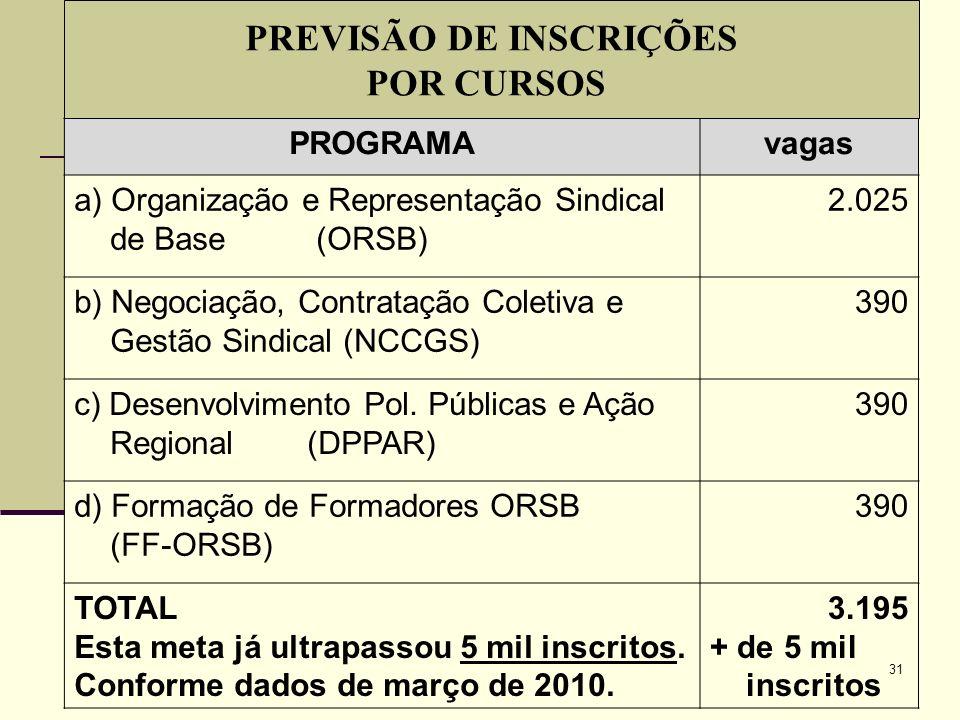 31 PROGRAMAvagas a) Organização e Representação Sindical de Base (ORSB) 2.025 b) Negociação, Contratação Coletiva e Gestão Sindical (NCCGS) 390 c) Desenvolvimento Pol.