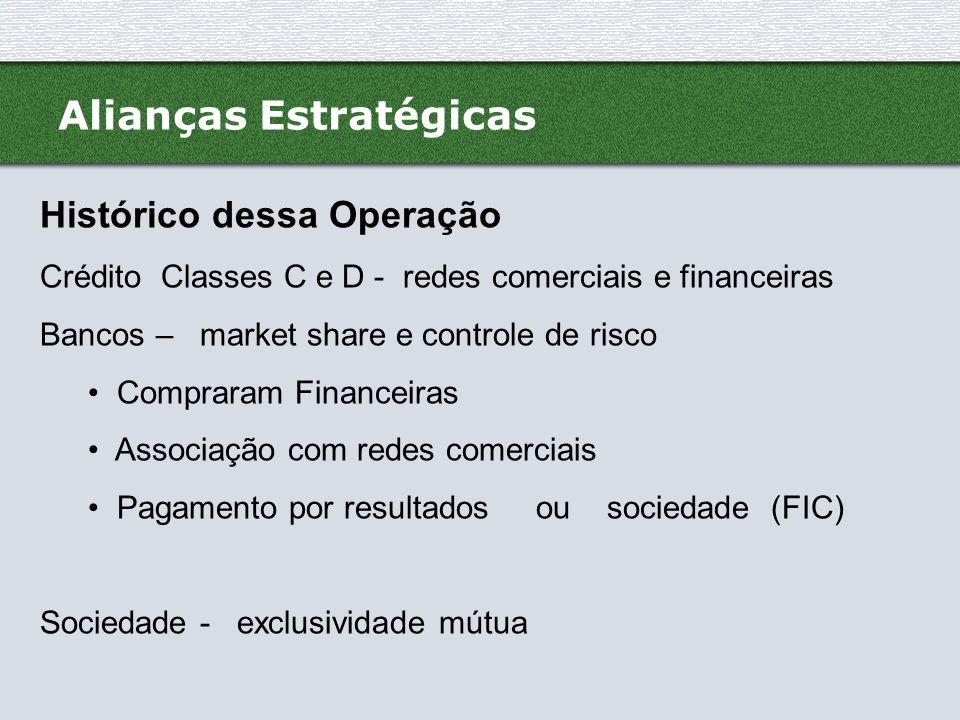 Alianças Estratégicas Itaú tinha exclusividade com o Pão de Açúcar, através da Financeira Itaú CBD (FIC), O Unibanco já operava acordos semelhantes com outras redes de varejo, como o Magazine Luiza, o Wal-Mart e as Lojas Americanas.