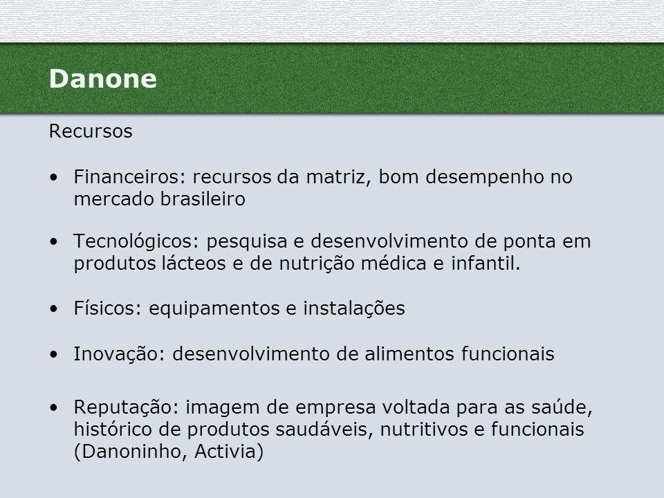 Danone Recursos Financeiros: recursos da matriz, bom desempenho no mercado brasileiro Tecnológicos: pesquisa e desenvolvimento de ponta em produtos lá