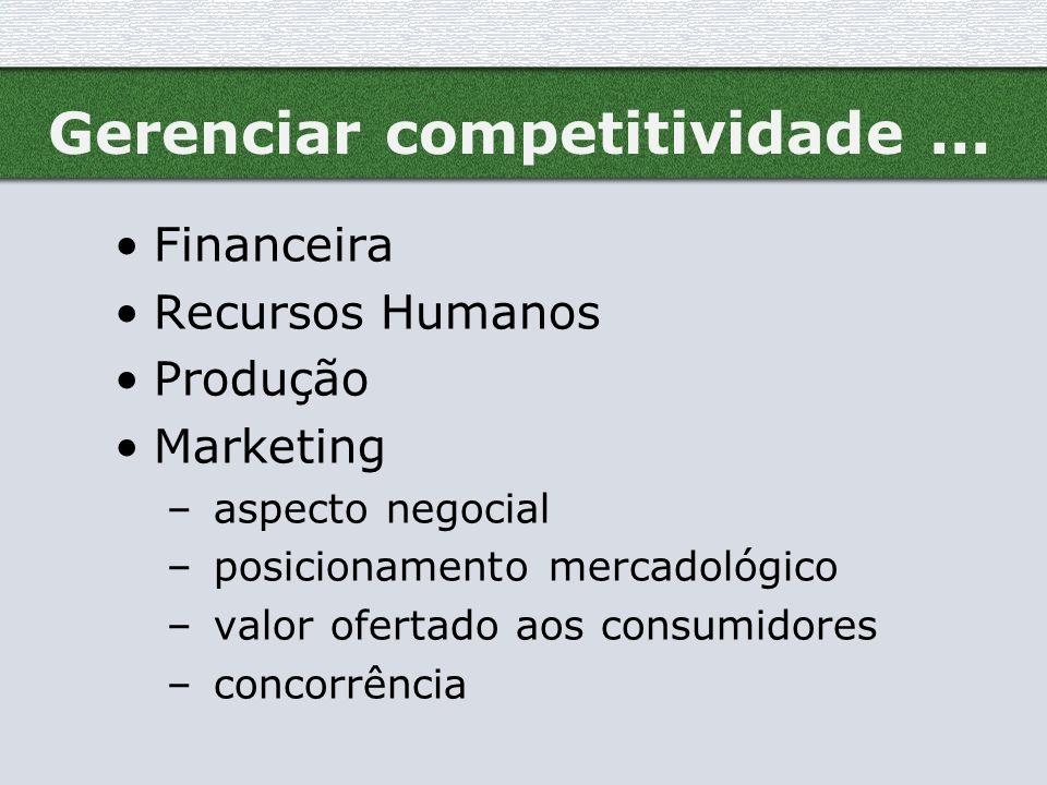 Gerenciar competitividade... Financeira Recursos Humanos Produção Marketing – aspecto negocial – posicionamento mercadológico – valor ofertado aos con