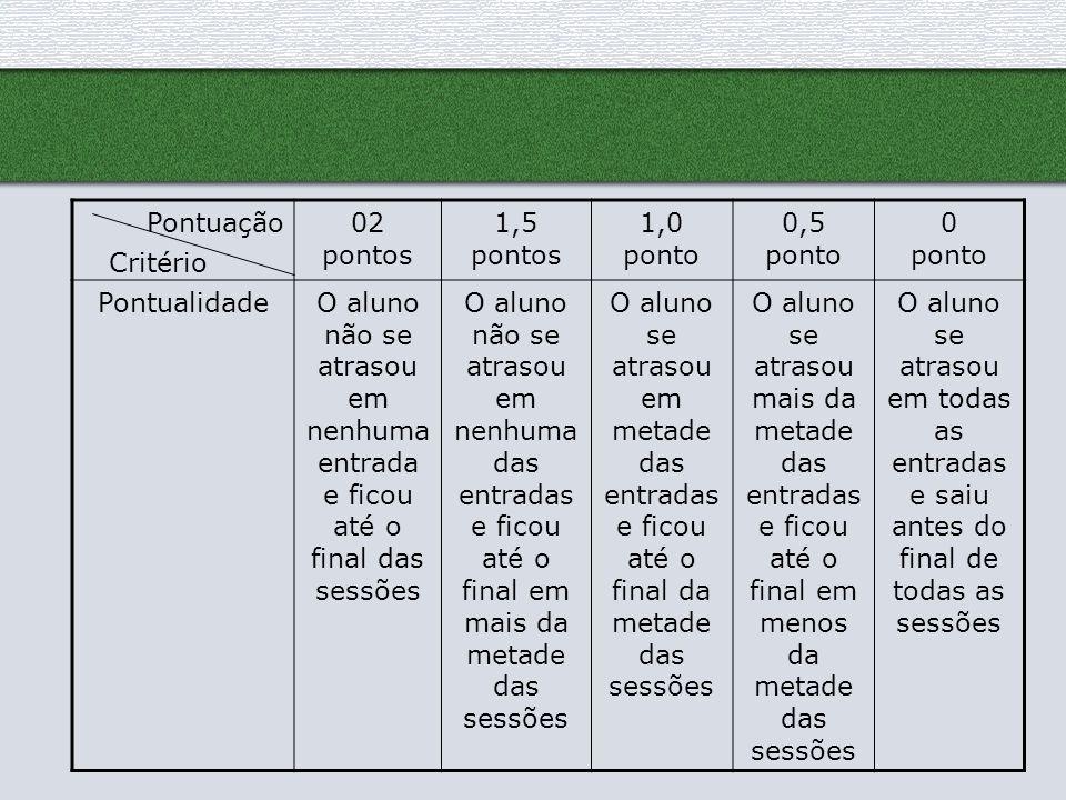 Pontuação02 pontos 1,5 pontos 1,0 ponto 0,5 ponto 0 ponto PontualidadeO aluno não se atrasou em nenhuma entrada e ficou até o final das sessões O alun