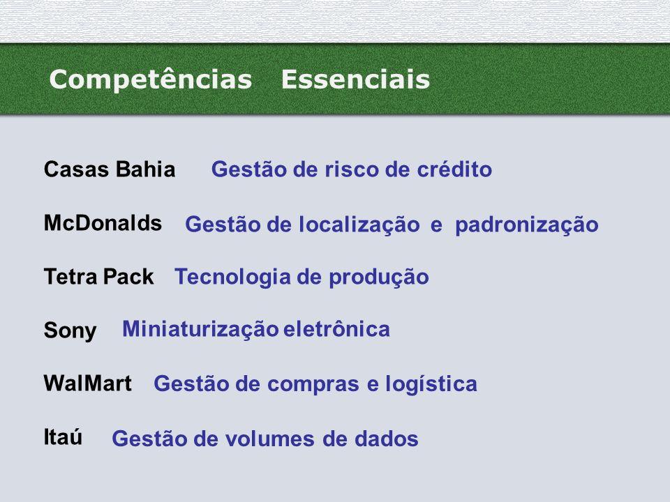 Competências Essenciais Casas Bahia McDonalds Tetra Pack Sony WalMart Itaú Gestão de risco de crédito Gestão de localização e padronização Tecnologia