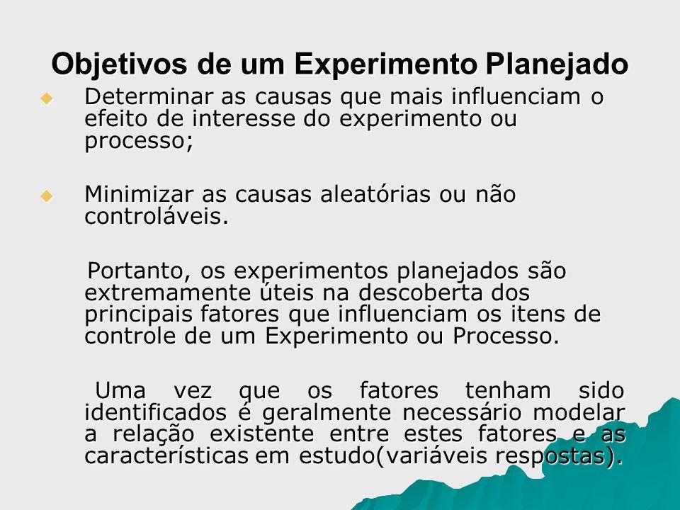 Objetivos de um Experimento Planejado Determinar as causas que mais influenciam o efeito de interesse do experimento ou processo; Determinar as causas