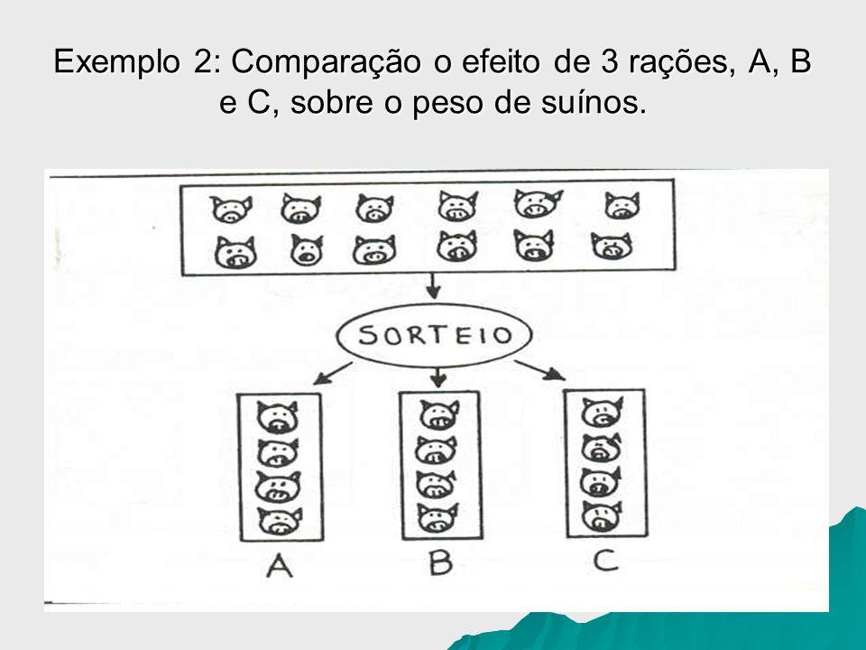 Exemplo 2: Comparação o efeito de 3 rações, A, B e C, sobre o peso de suínos.