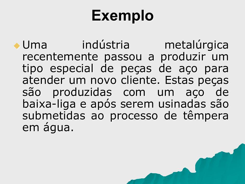 Exemplo Uma indústria metalúrgica recentemente passou a produzir um tipo especial de peças de aço para atender um novo cliente. Estas peças são produz