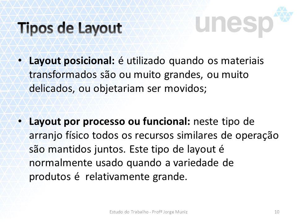 Layout posicional: é utilizado quando os materiais transformados são ou muito grandes, ou muito delicados, ou objetariam ser movidos; Layout por proce