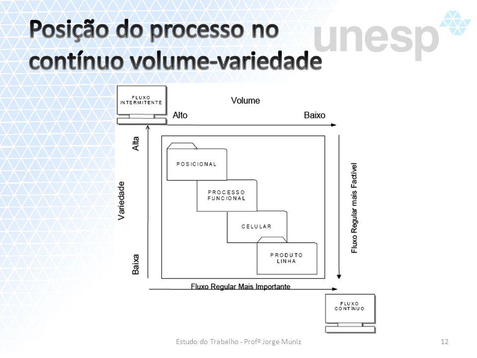 Estudo do Trabalho - Profº Jorge Muniz12