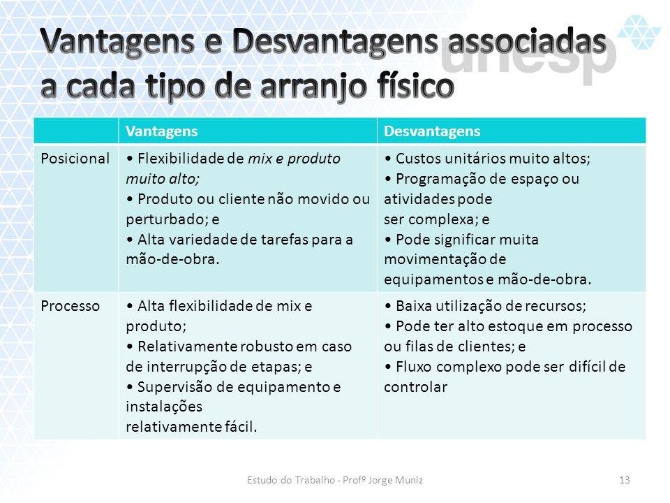 VantagensDesvantagens Posicional Flexibilidade de mix e produto muito alto; Produto ou cliente não movido ou perturbado; e Alta variedade de tarefas p