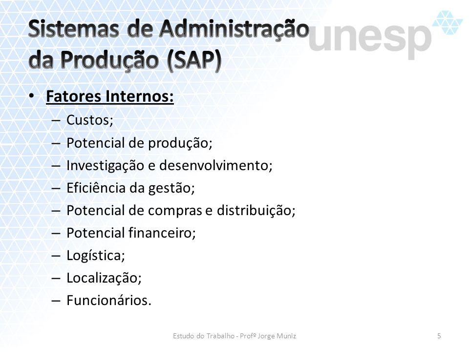 Fatores Internos: – Custos; – Potencial de produção; – Investigação e desenvolvimento; – Eficiência da gestão; – Potencial de compras e distribuição;
