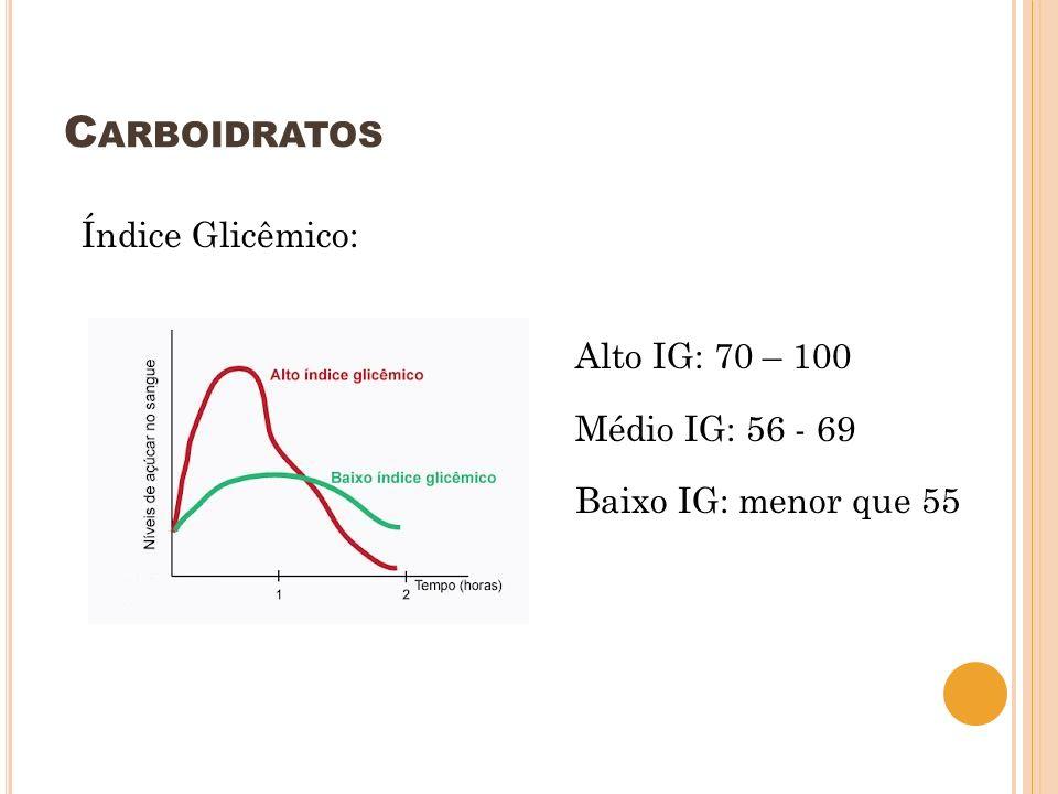 C ARBOIDRATOS Índice Glicêmico: Alto IG: 70 – 100 Médio IG: 56 - 69 Baixo IG: menor que 55
