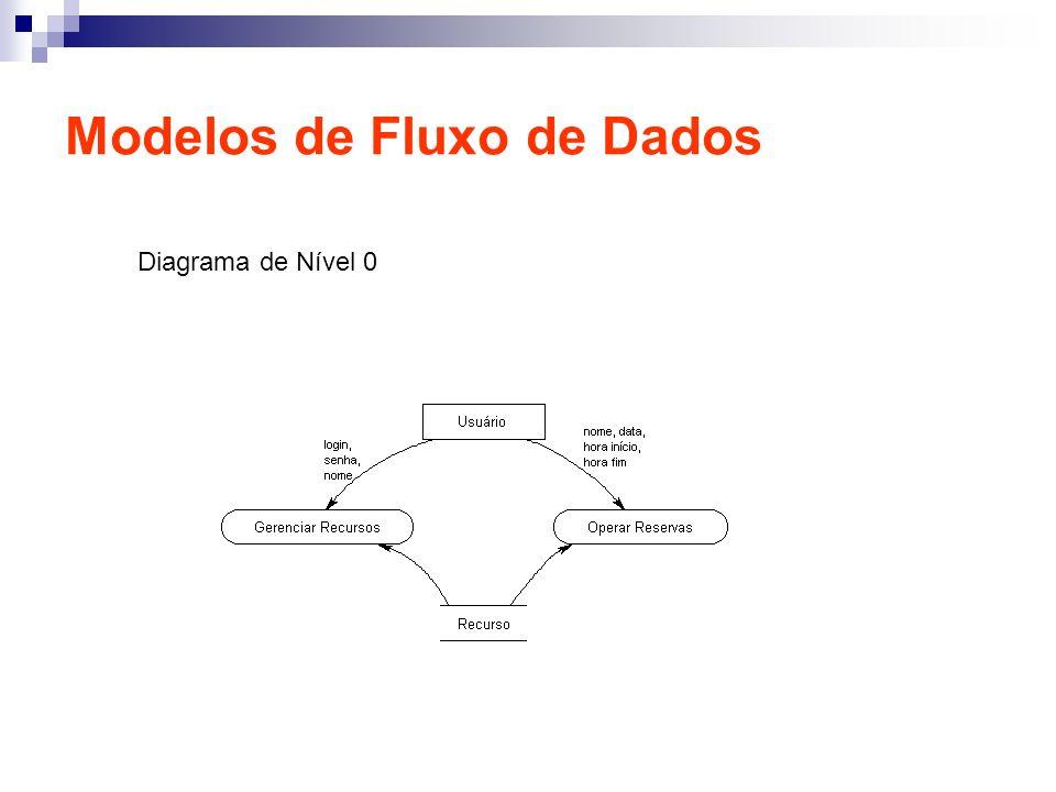 Modelos de Fluxo de Dados Diagrama de Nível 0