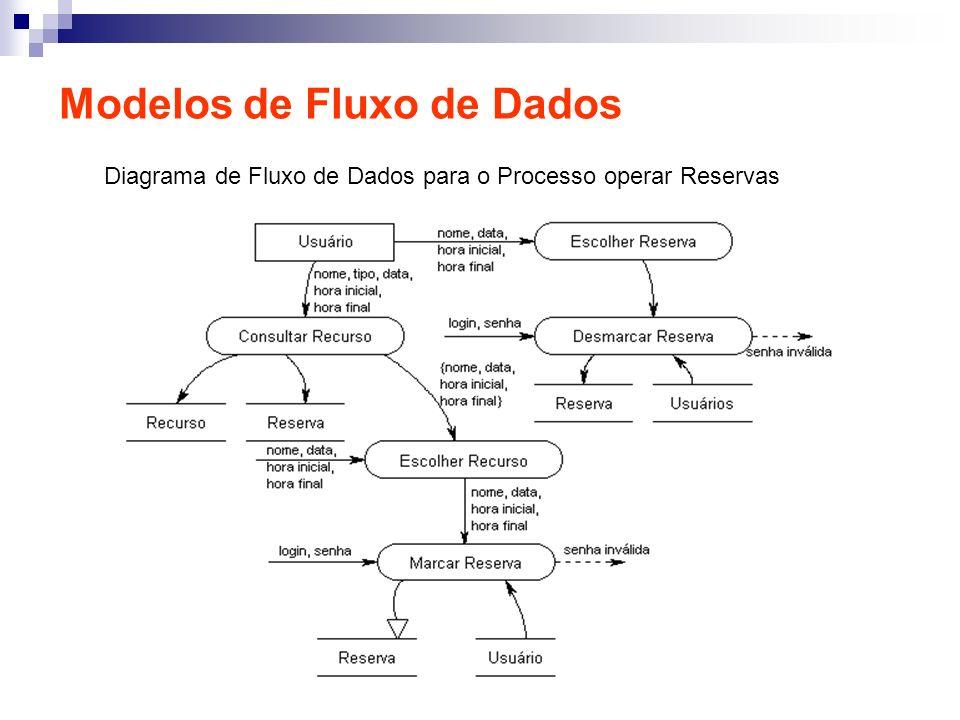 Modelos de Fluxo de Dados Diagrama de Fluxo de Dados para o Processo operar Reservas