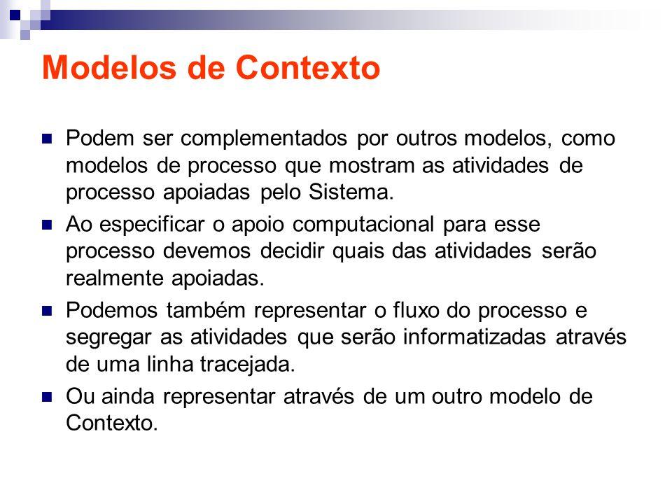 Modelos de Máquina de Estado Descreve como o Sistema responde aos eventos internos ou externos.