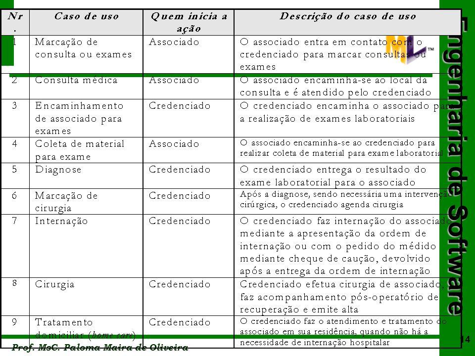 Engenharia de Software Prof. MsC. Paloma Maira de Oliveira 14