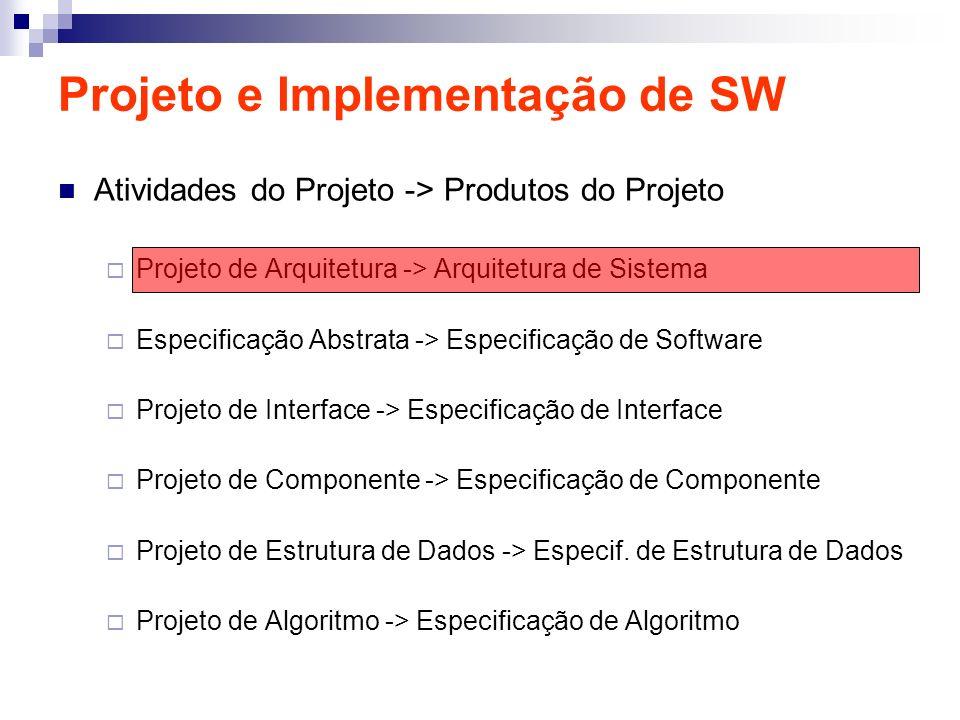 Projeto e Implementação de SW Atividades do Projeto -> Produtos do Projeto Projeto de Arquitetura -> Arquitetura de Sistema Especificação Abstrata ->