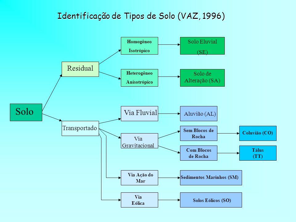 Solo Residual Transportado Homogêneo Isotrópico Heterogêneo Anisotrópico Solo Eluvial (SE) Solo de Alteração (SA) Via Fluvial Aluvião (AL) Via Gravita