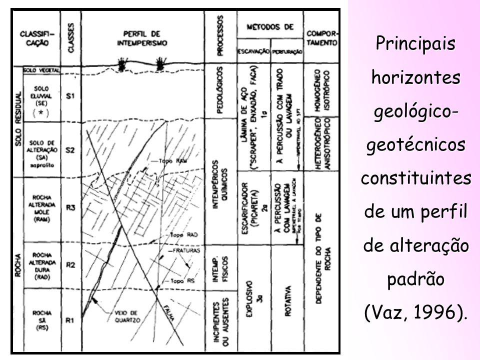 Principais horizontes geológico- geotécnicos constituintes de um perfil de alteração padrão (Vaz, 1996).