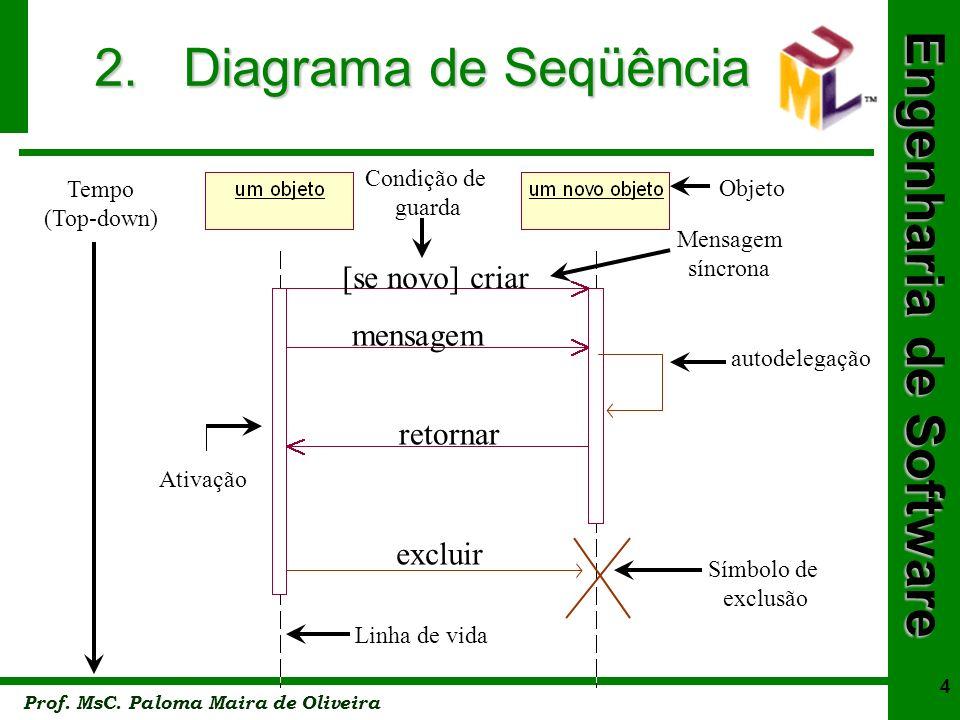 Engenharia de Software Prof. MsC. Paloma Maira de Oliveira 4 2. Diagrama de Seqüência [se novo] criar mensagem retornar excluir Tempo (Top-down) Ativa