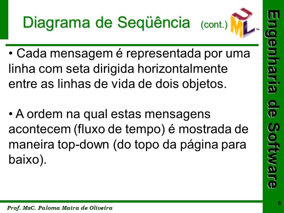 Engenharia de Software Prof. MsC. Paloma Maira de Oliveira 6 Diagrama de Seqüência (cont.) Cada mensagem é representada por uma linha com seta dirigid