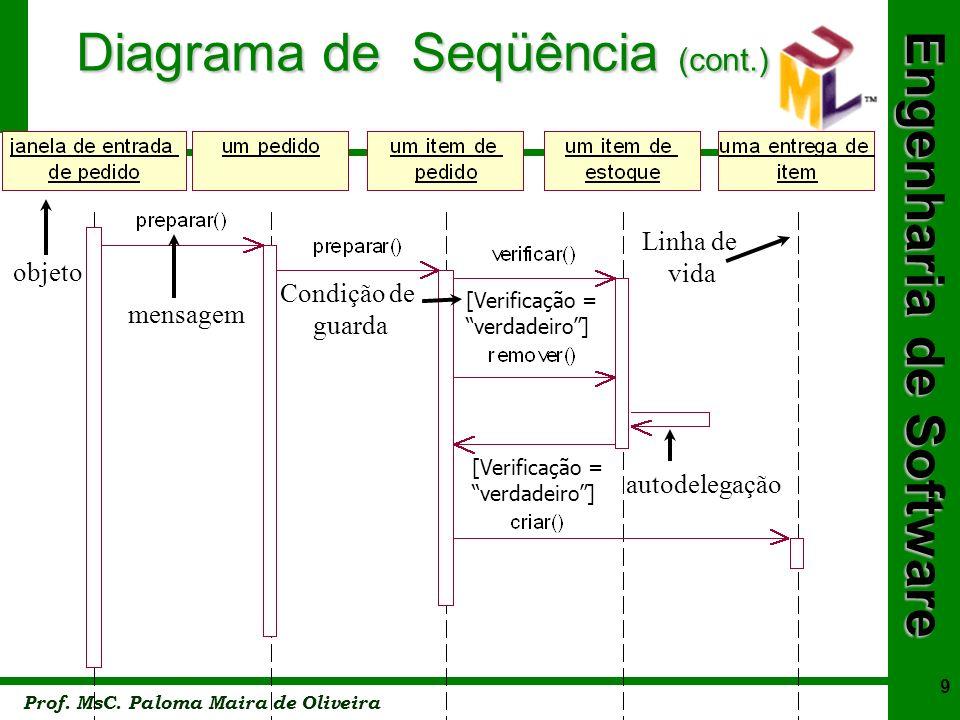 Engenharia de Software Prof. MsC. Paloma Maira de Oliveira 9 [Verificação = verdadeiro] [Verificação = verdadeiro] objeto mensagem Condição de guarda