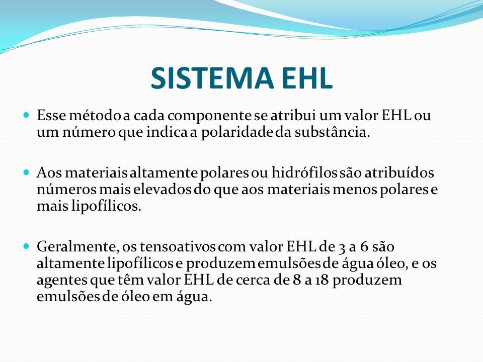 SISTEMA EHL Esse método a cada componente se atribui um valor EHL ou um número que indica a polaridade da substância. Aos materiais altamente polares