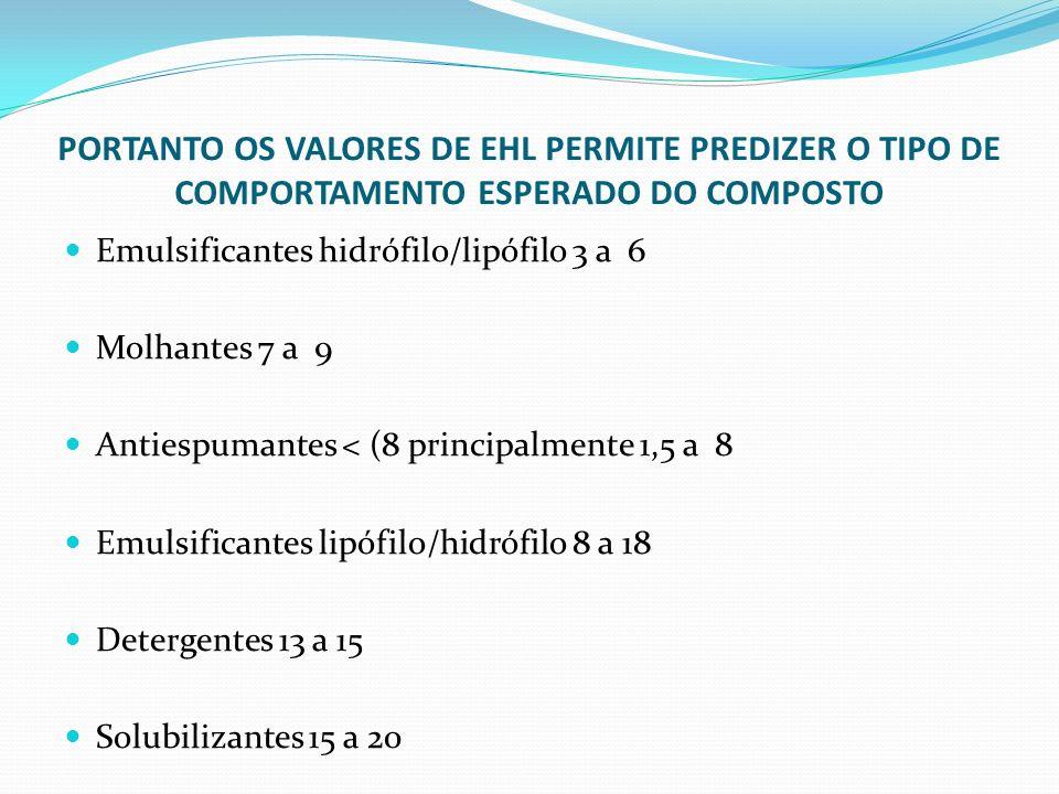 PORTANTO OS VALORES DE EHL PERMITE PREDIZER O TIPO DE COMPORTAMENTO ESPERADO DO COMPOSTO Emulsificantes hidrófilo/lipófilo 3 a 6 Molhantes 7 a 9 Antie