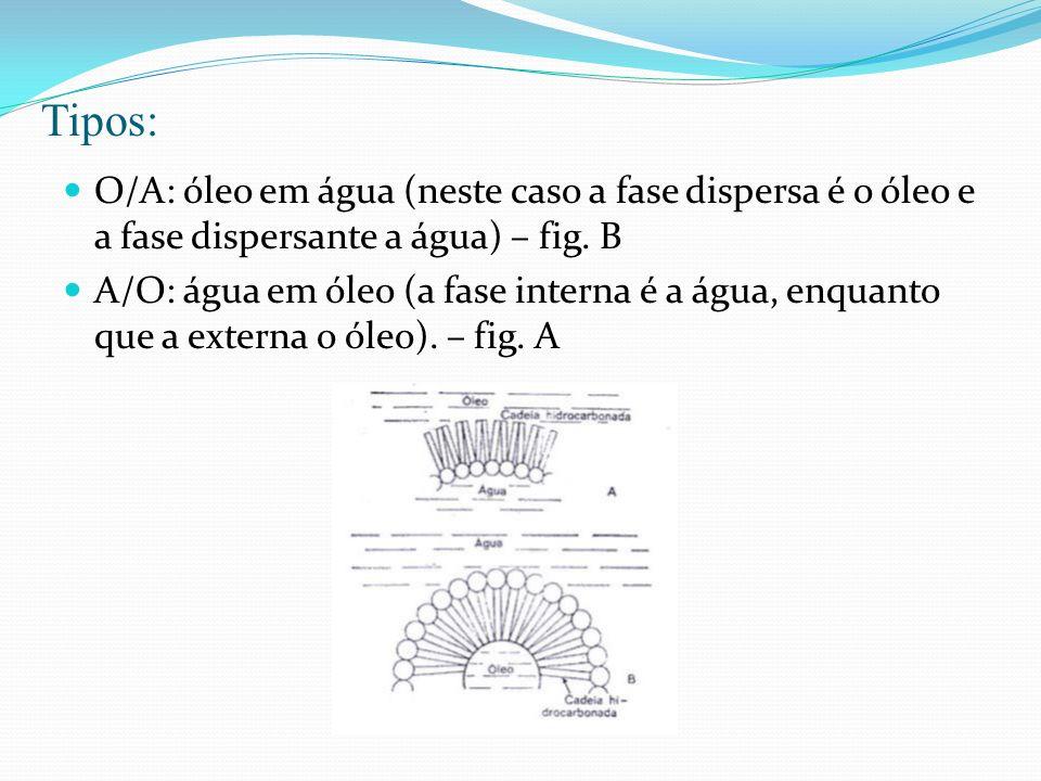 Tipos: O/A: óleo em água (neste caso a fase dispersa é o óleo e a fase dispersante a água) – fig. B A/O: água em óleo (a fase interna é a água, enquan