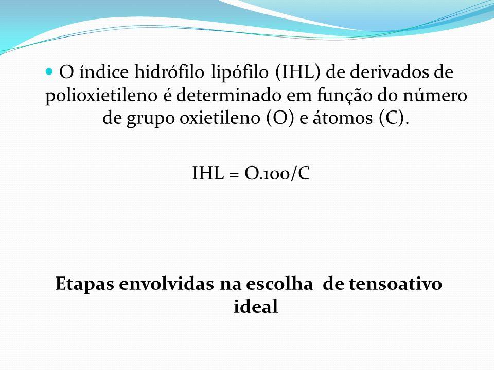 O índice hidrófilo lipófilo (IHL) de derivados de polioxietileno é determinado em função do número de grupo oxietileno (O) e átomos (C). IHL = O.100/C