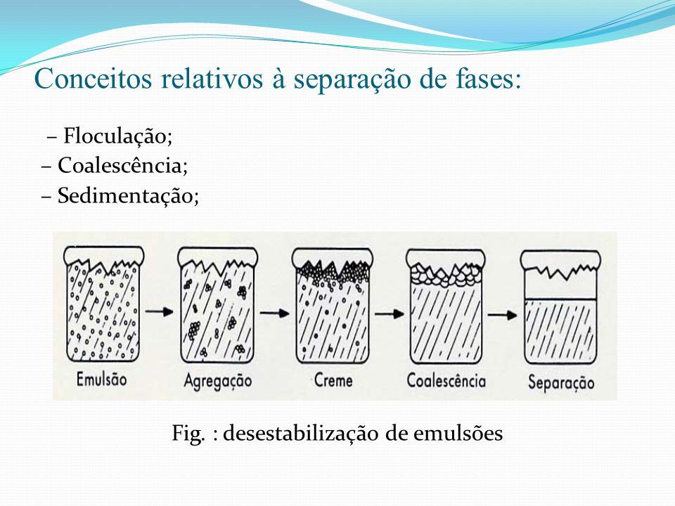 Conceitos relativos à separação de fases: – Floculação; – Coalescência; – Sedimentação; Fig. : desestabilização de emulsões