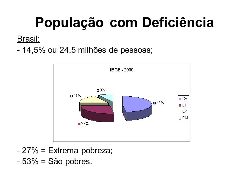 População Deficiente Crescendo nos últimos anos: - Violência; - Cigarro; - Bebidas alcoólicas e drogas; (Censo 2000 / IBGE) Países em Desenvolvimento: - 10% = Algum tipo de deficiência; - Metade pessoas com deficiência intelectual.