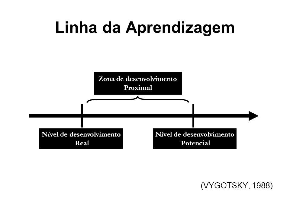 Linha da Aprendizagem (VYGOTSKY, 1988) Nível de desenvolvimento Real Nível de desenvolvimento Potencial Zona de desenvolvimento Proximal