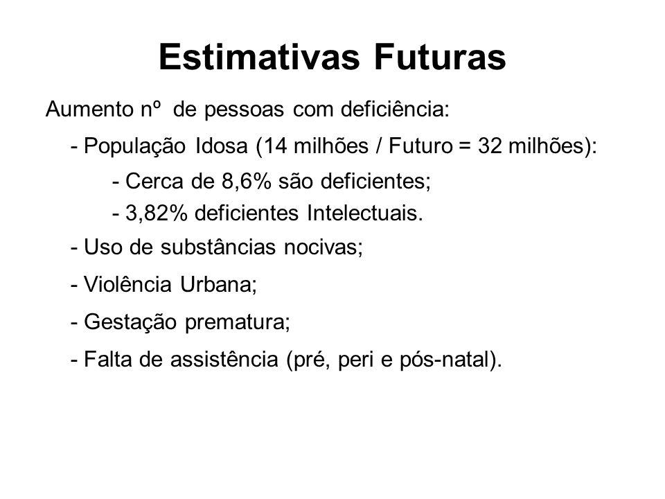Estimativas Futuras Aumento nº de pessoas com deficiência: - População Idosa (14 milhões / Futuro = 32 milhões): - Cerca de 8,6% são deficientes; - 3,