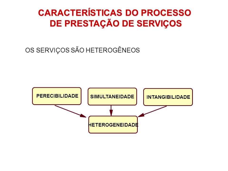 ESTRATEGICAMENTE: DEFININDO O SERVIÇO E SEUS COMPONENTES.