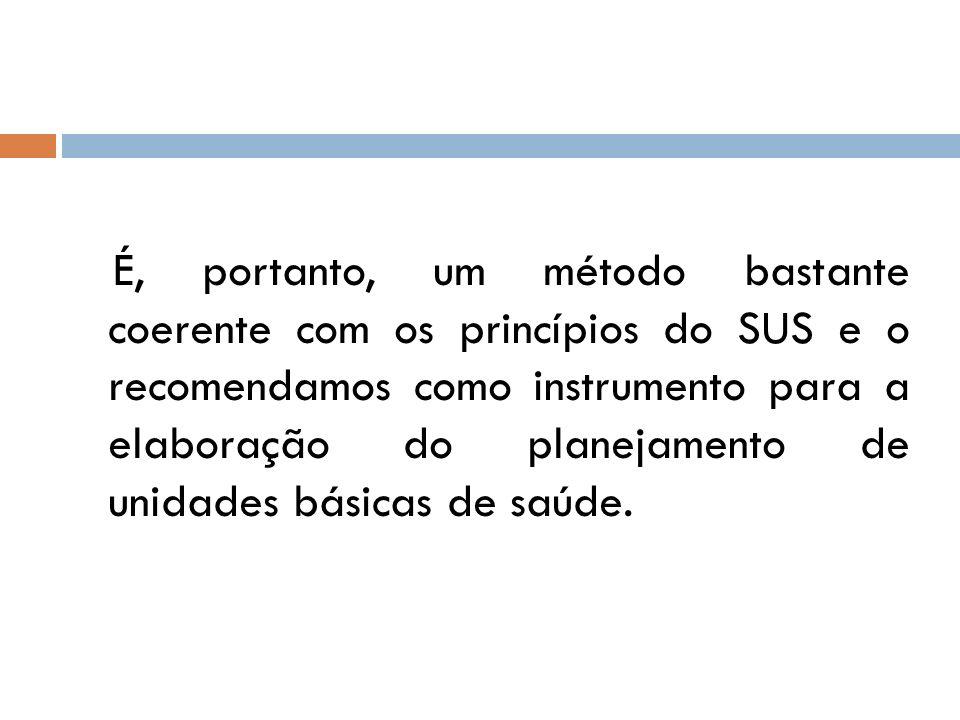 É, portanto, um método bastante coerente com os princípios do SUS e o recomendamos como instrumento para a elaboração do planejamento de unidades bási