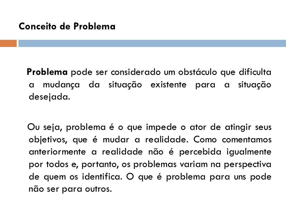 Conceito de Problema Problema pode ser considerado um obstáculo que dificulta a mudança da situação existente para a situação desejada. Ou seja, probl