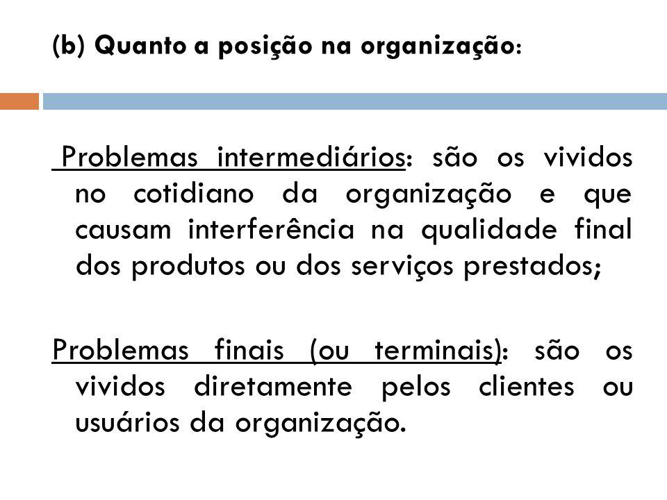 (b) Quanto a posição na organização: Problemas intermediários: são os vividos no cotidiano da organização e que causam interferência na qualidade fina