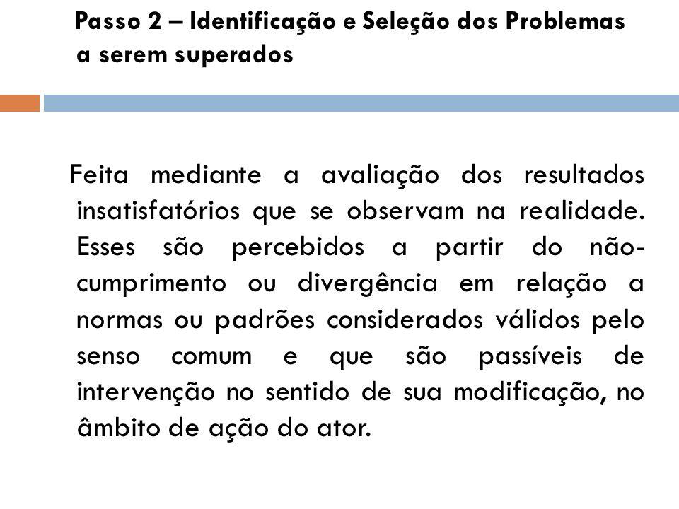 Passo 2 – Identificação e Seleção dos Problemas a serem superados Feita mediante a avaliação dos resultados insatisfatórios que se observam na realida