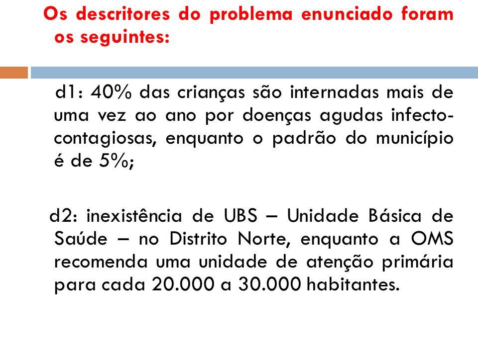 Os descritores do problema enunciado foram os seguintes: d1: 40% das crianças são internadas mais de uma vez ao ano por doenças agudas infecto- contag