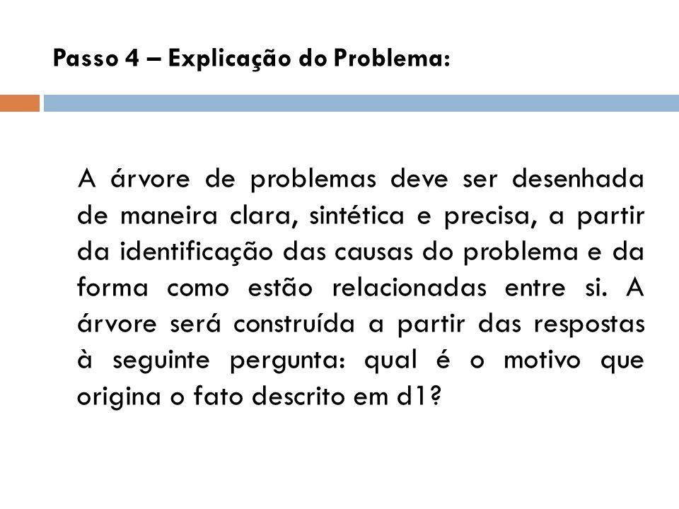 Passo 4 – Explicação do Problema: A árvore de problemas deve ser desenhada de maneira clara, sintética e precisa, a partir da identificação das causas