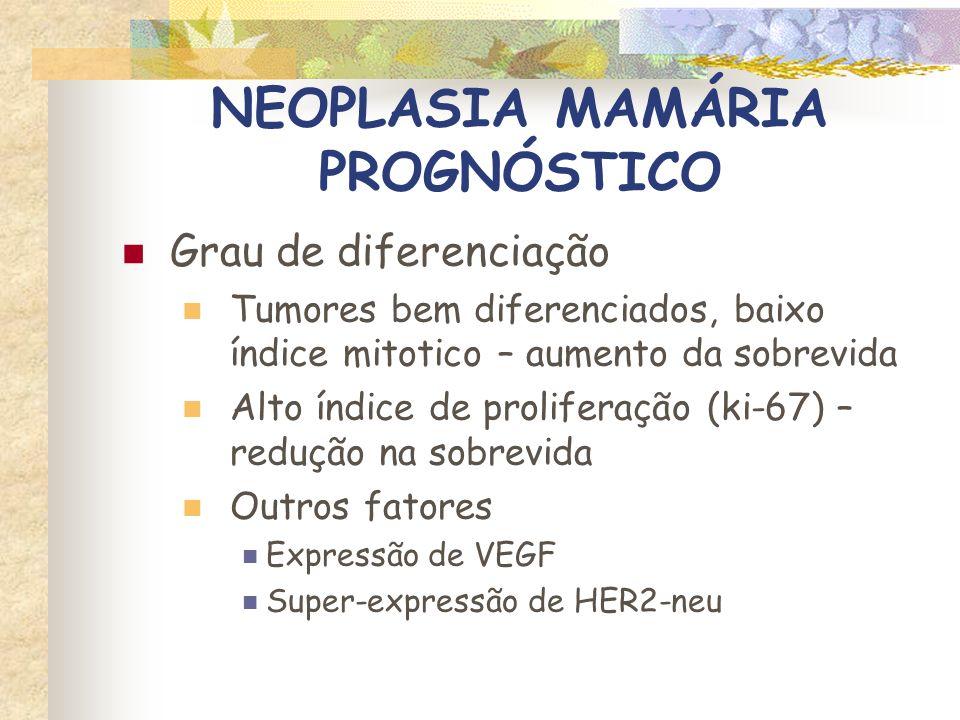 NEOPLASIA MAMÁRIA PROGNÓSTICO Fatores não associados ao prognóstico Idade Raça Castração junto com a mastectomia Número e localização dos tumores