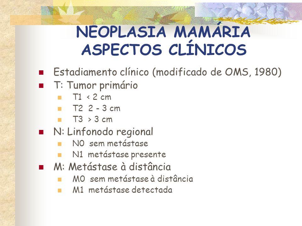 NEOPLASIA MAMÁRIA ASPECTOS CLÍNICOS Estágio (OMS) Estágio OMS IT1N0M0 IIT2N0M0 IIIT1,2 T3 N1 N0,1 M0 IVQq TQq NM1