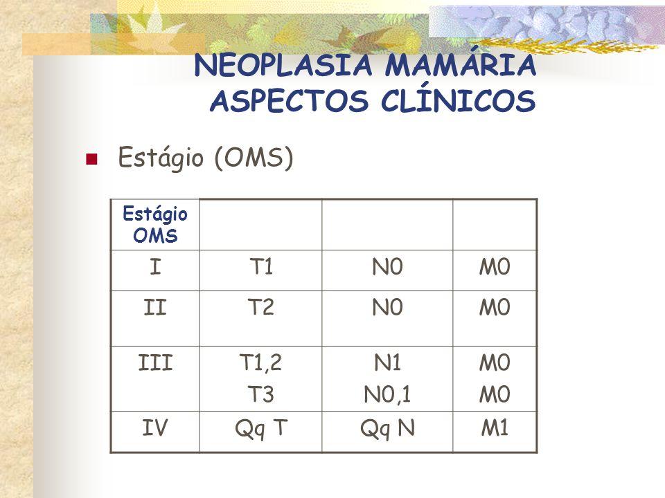 NEOPLASIA MAMÁRIA ASPECTOS CLÍNICOS Estágio (OMS) X sobrevida pós-cirúrgica Estágio OMS Sobrevida média (meses) descrição I29T < 1 cm, sem N II12,5T < 1 cm, com N ou T = 1-3 cm ± N III9T = 3 cm ou T< 3cm + N fixo IV1Qq T ou N com M Ogilvie e Moore, 2001