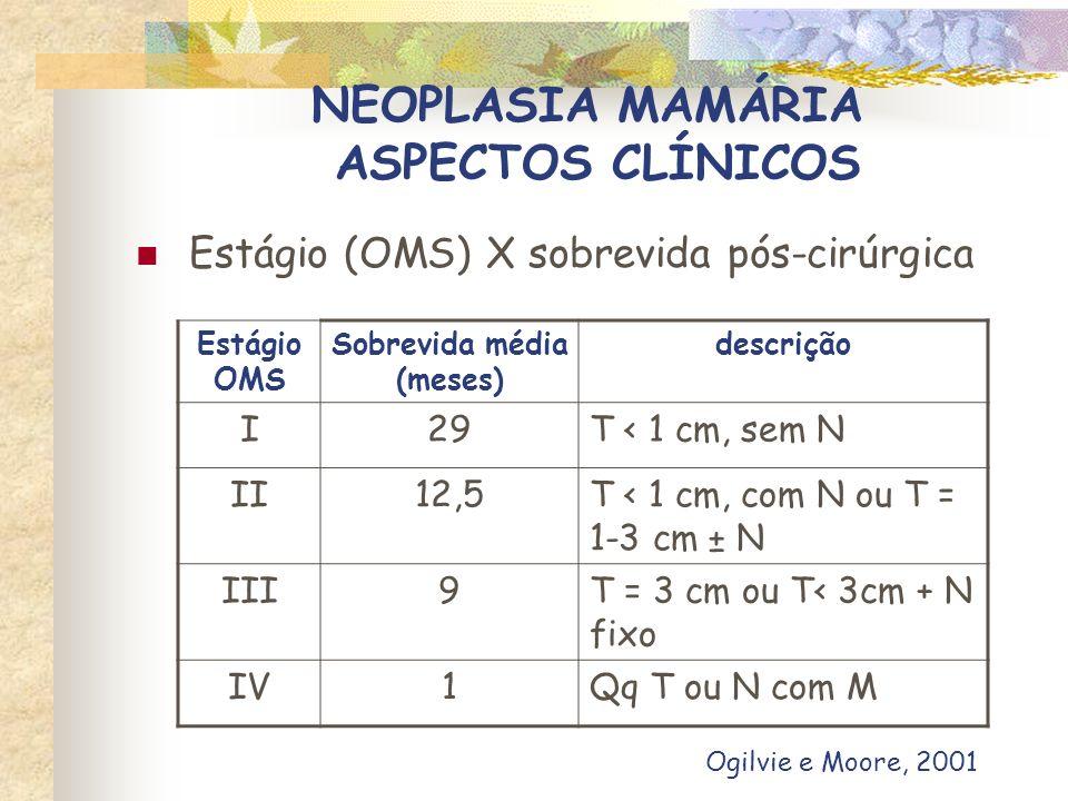 NEOPLASIA MAMÁRIA DIAGNÓSTICO HISTÓRICO /ANAMNESE Estado geral História reprodutiva Tempo de evolução
