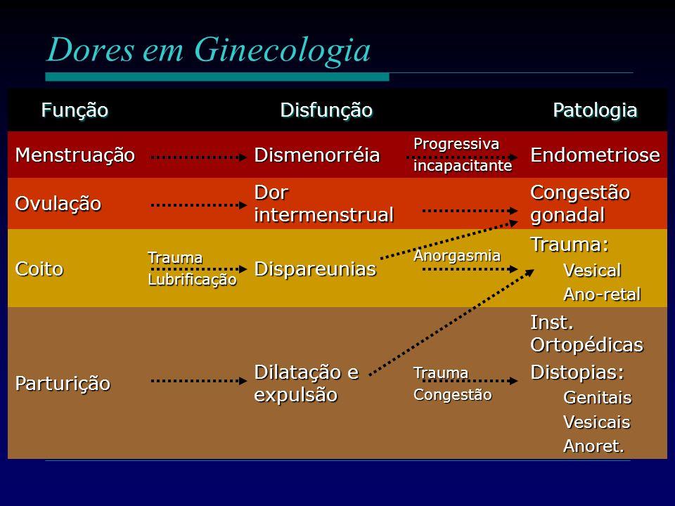 FunçãoDisfunçãoPatologia MenstruaçãoDismenorréiaProgressivaincapacitanteEndometriose Ovulação Dor intermenstrual Congestão gonadal CoitoTraumaLubrific