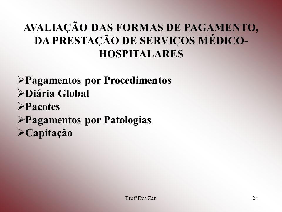 Profª Eva Zan25 COMPONENTES DE UM PLANO DE AVALIAÇÃO Definir os objetivos da avaliação.